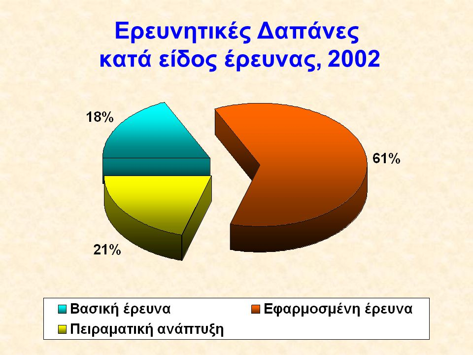 Ερευνητικές Δαπάνες κατά είδος έρευνας, 2002