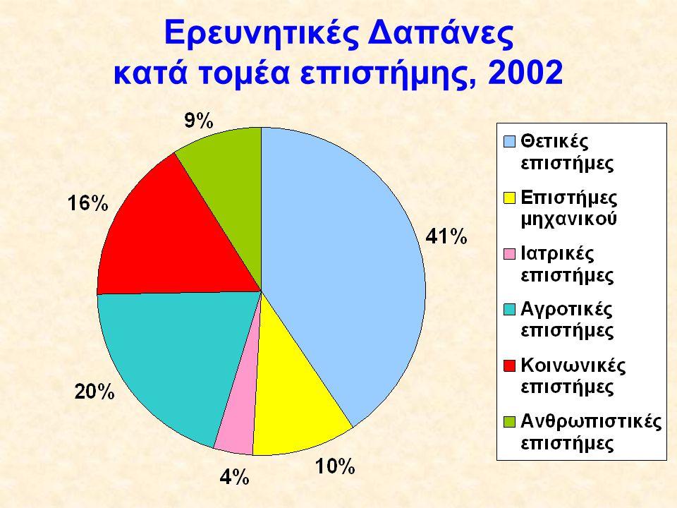 Ερευνητικές Δαπάνες κατά τομέα επιστήμης, 2002