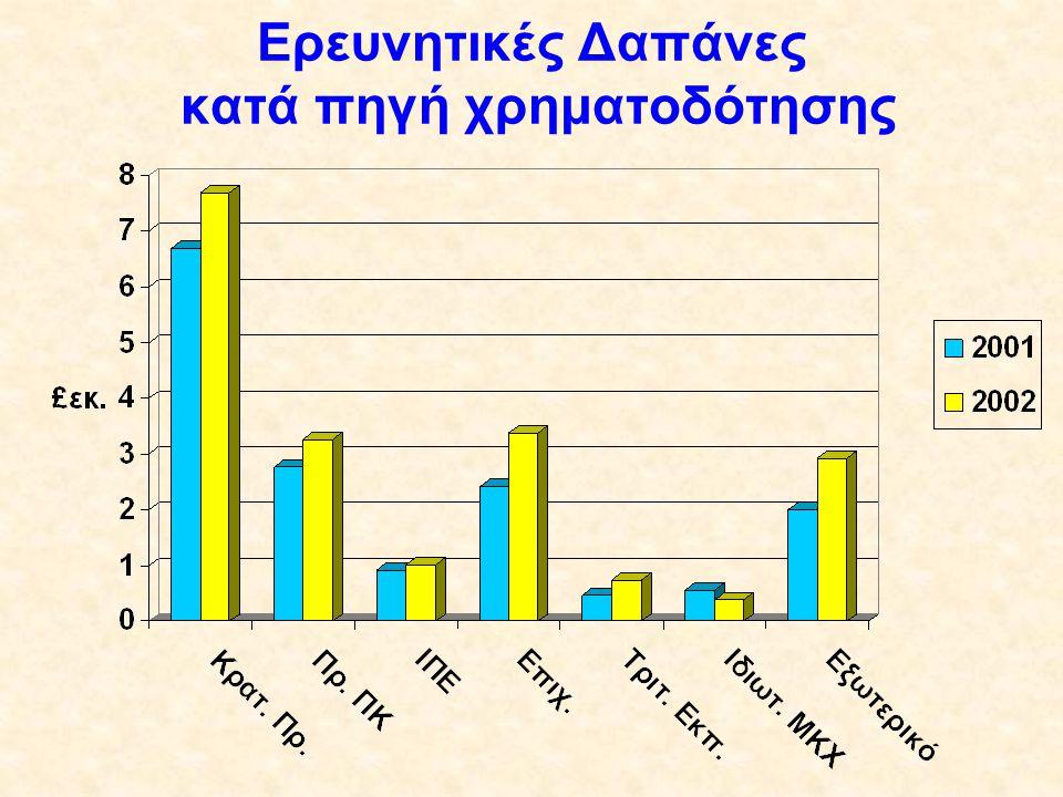 Ερευνητικές Δαπάνες κατά πηγή χρηματοδότησης