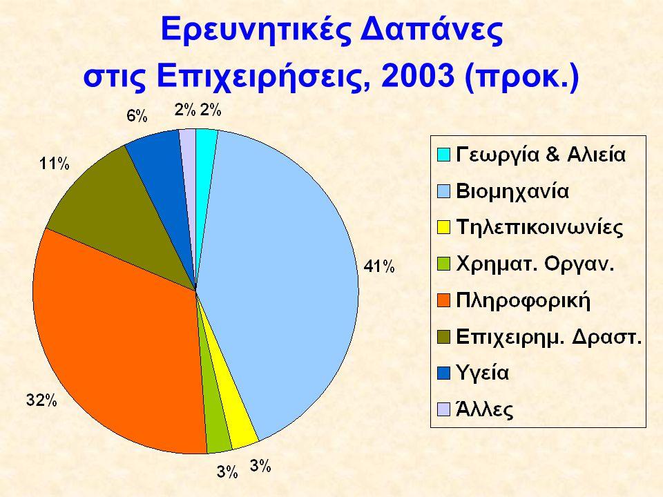 Ερευνητικές Δαπάνες στις Επιχειρήσεις, 2003 (προκ.)