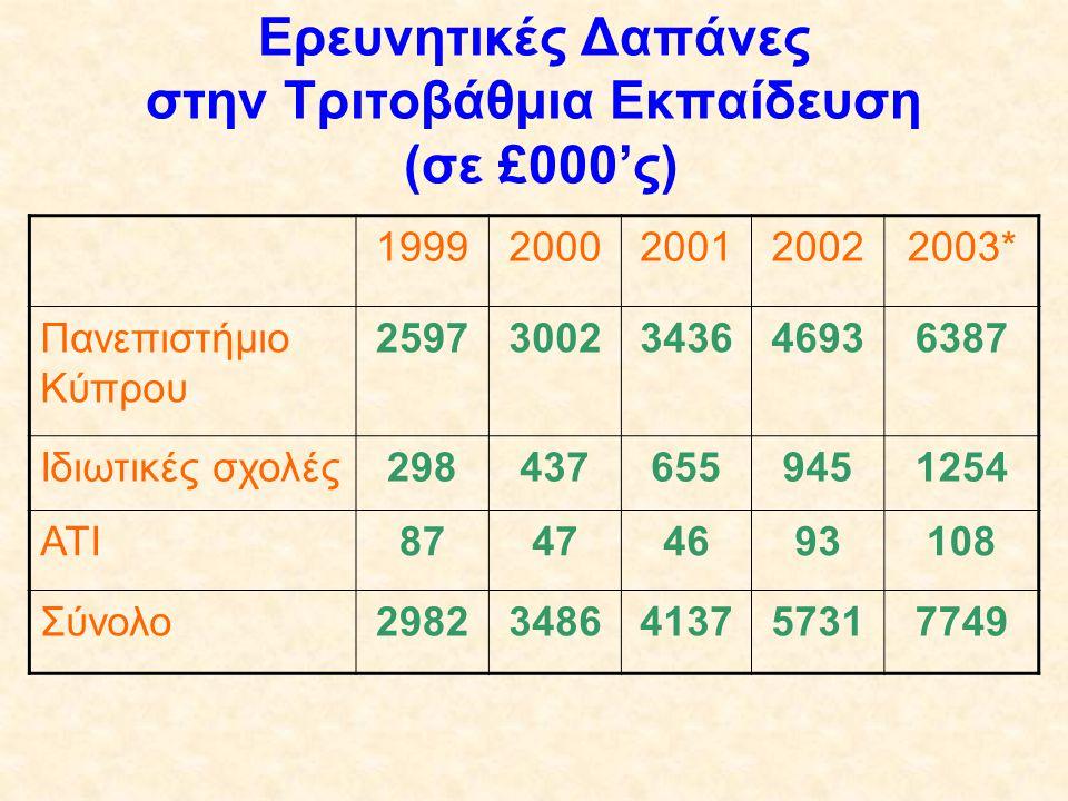 Ερευνητικές Δαπάνες στην Τριτοβάθμια Εκπαίδευση (σε £000'ς)