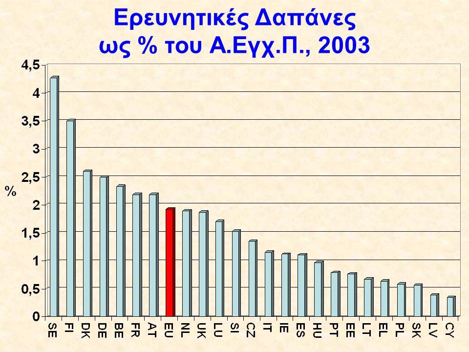 Ερευνητικές Δαπάνες ως % του Α.Εγχ.Π., 2003