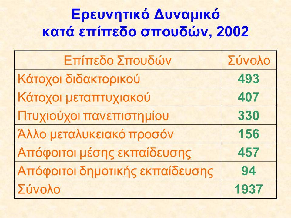 Ερευνητικό Δυναμικό κατά επίπεδο σπουδών, 2002