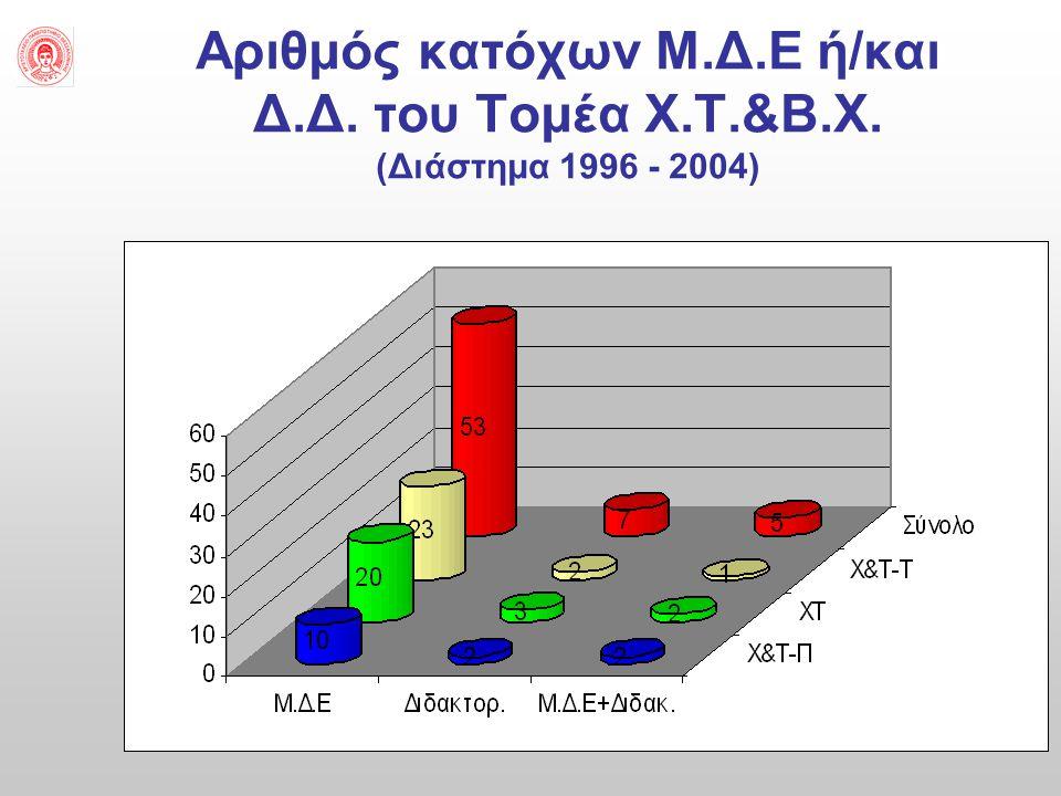 Αριθμός κατόχων Μ. Δ. Ε ή/και Δ. Δ. του Τομέα Χ. Τ. &Β. Χ