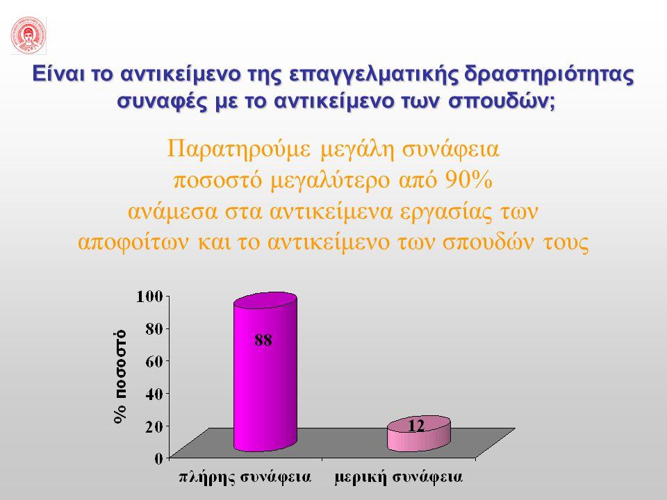 Παρατηρούμε μεγάλη συνάφεια ποσοστό μεγαλύτερο από 90%
