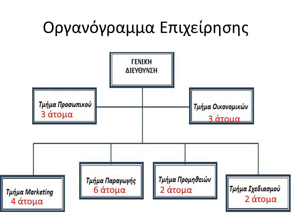 Οργανόγραμμα Επιχείρησης