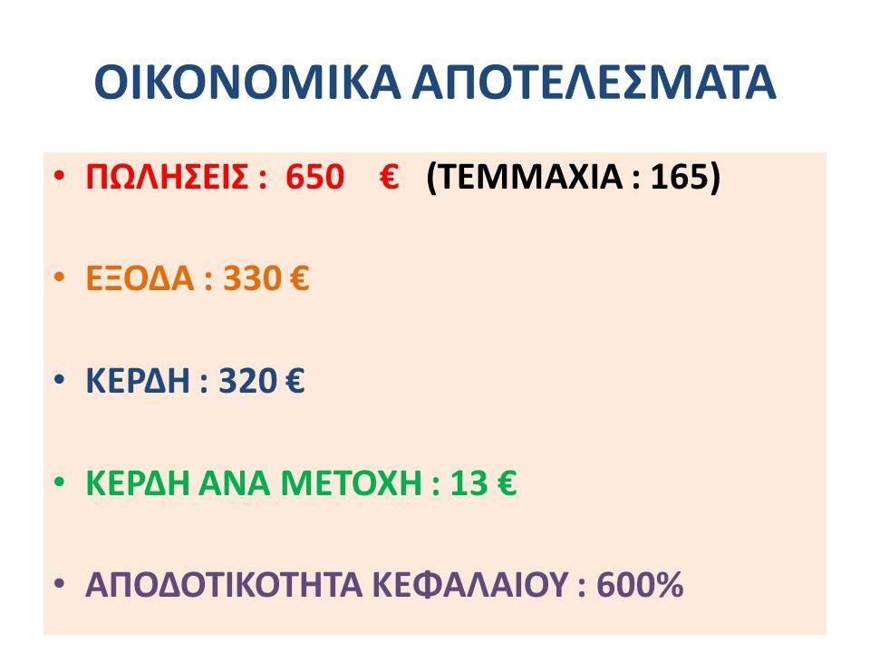ΟΙΚΟΝΟΜΙΚΑ ΑΠΟΤΕΛΕΣΜΑΤΑ
