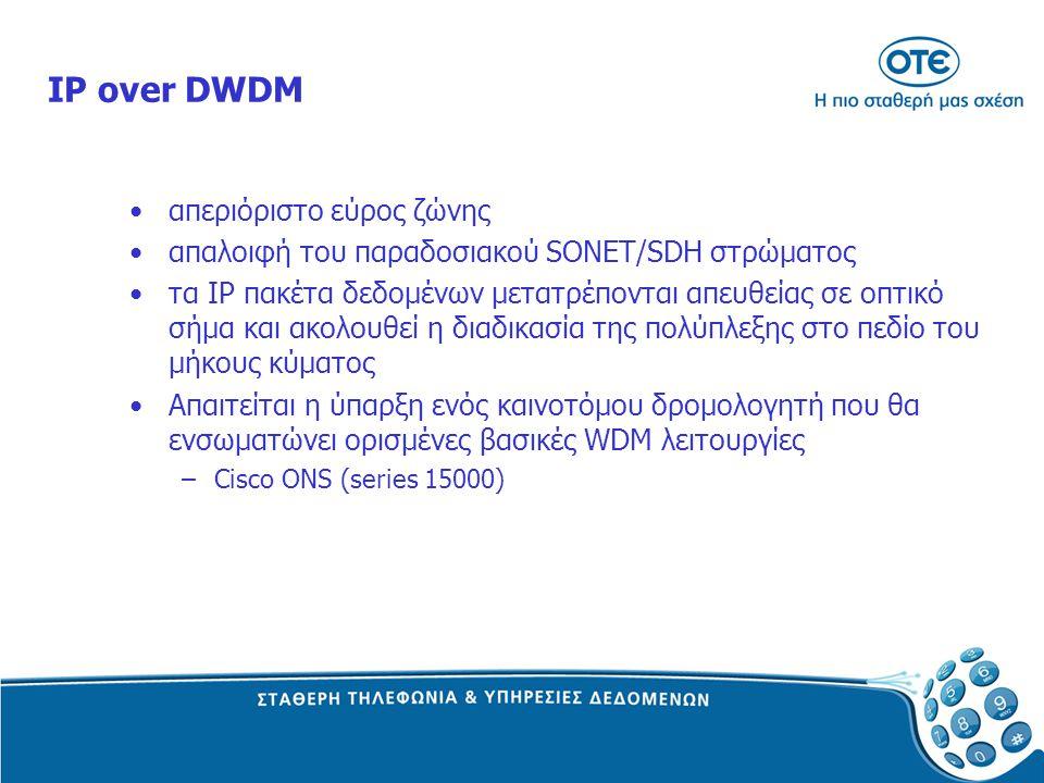 IP over DWDM απεριόριστο εύρος ζώνης