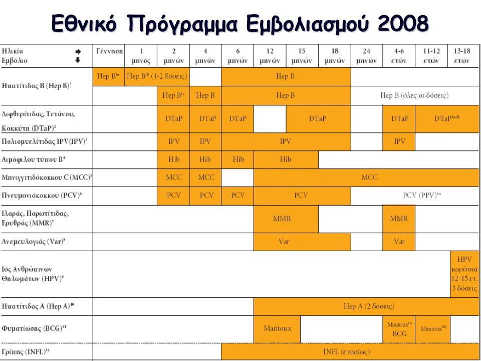 Εθνικό Πρόγραμμα Εμβολιασμού 2008