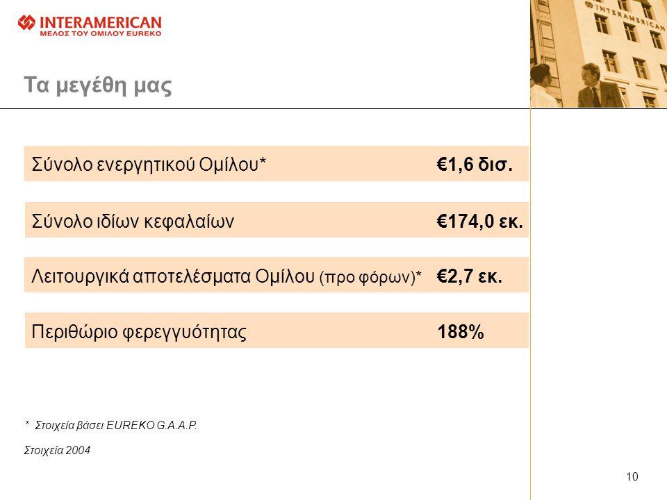Τα μεγέθη μας Σύνολο ενεργητικού Ομίλου* €1,6 δισ.