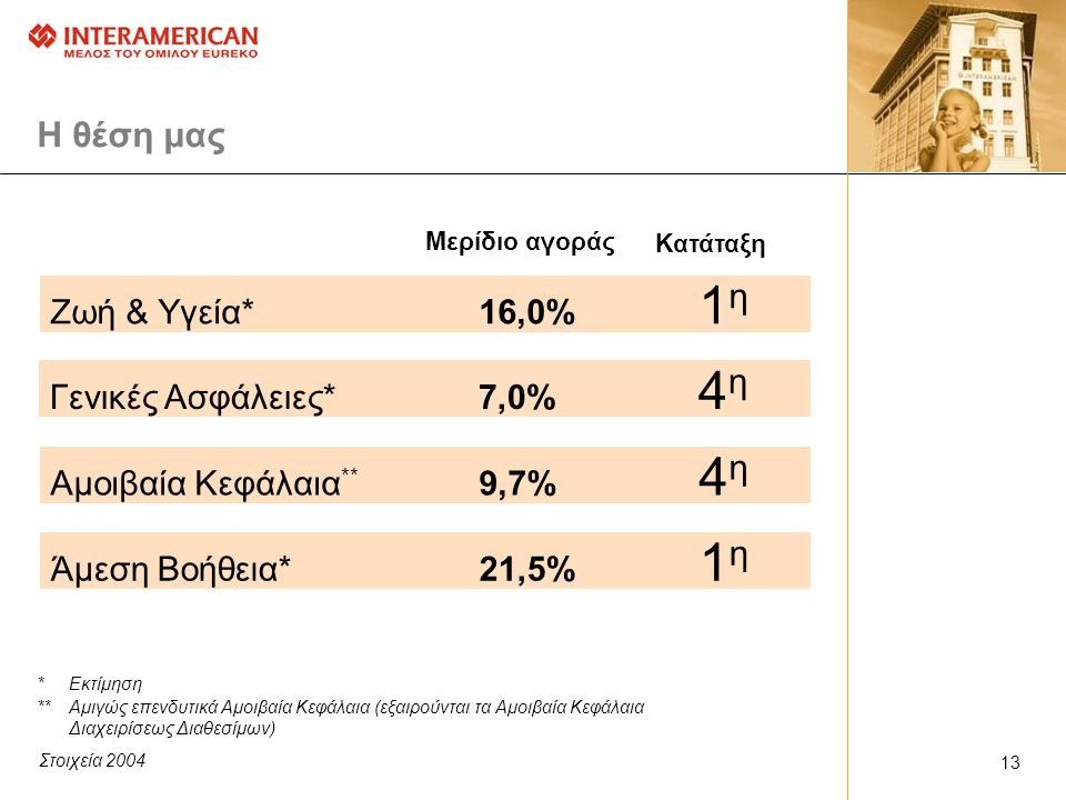 H θέση μας Ζωή & Υγεία* 16,0% 1η Γενικές Ασφάλειες* 7,0% 4η