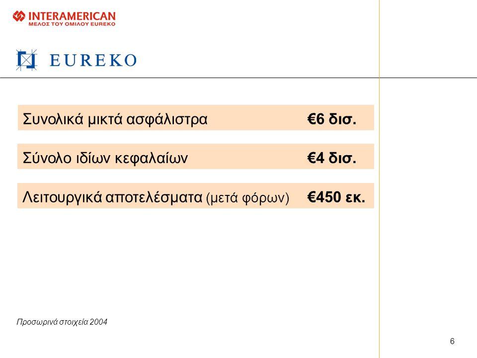Συνολικά μικτά ασφάλιστρα €6 δισ.