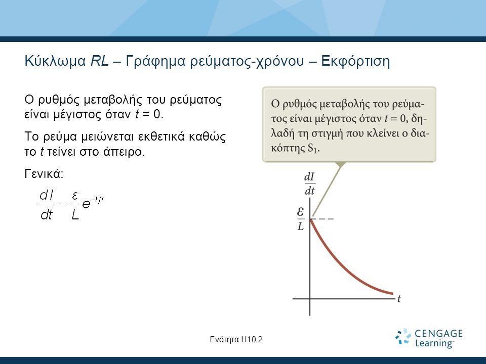 Κύκλωμα RL – Γράφημα ρεύματος-χρόνου – Εκφόρτιση