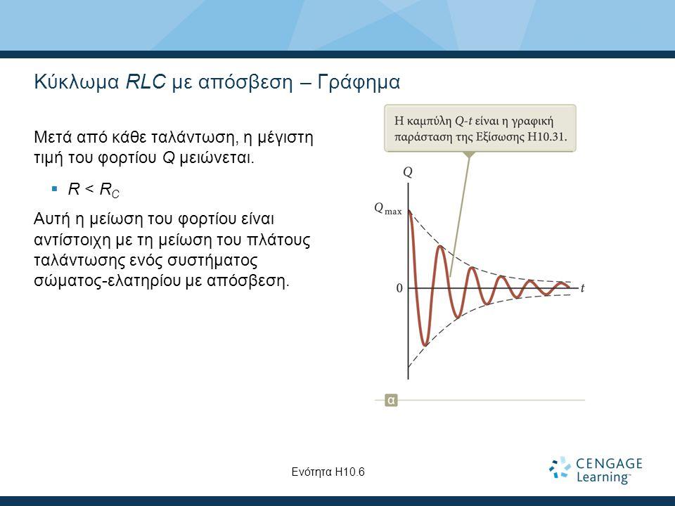 Κύκλωμα RLC με απόσβεση – Γράφημα