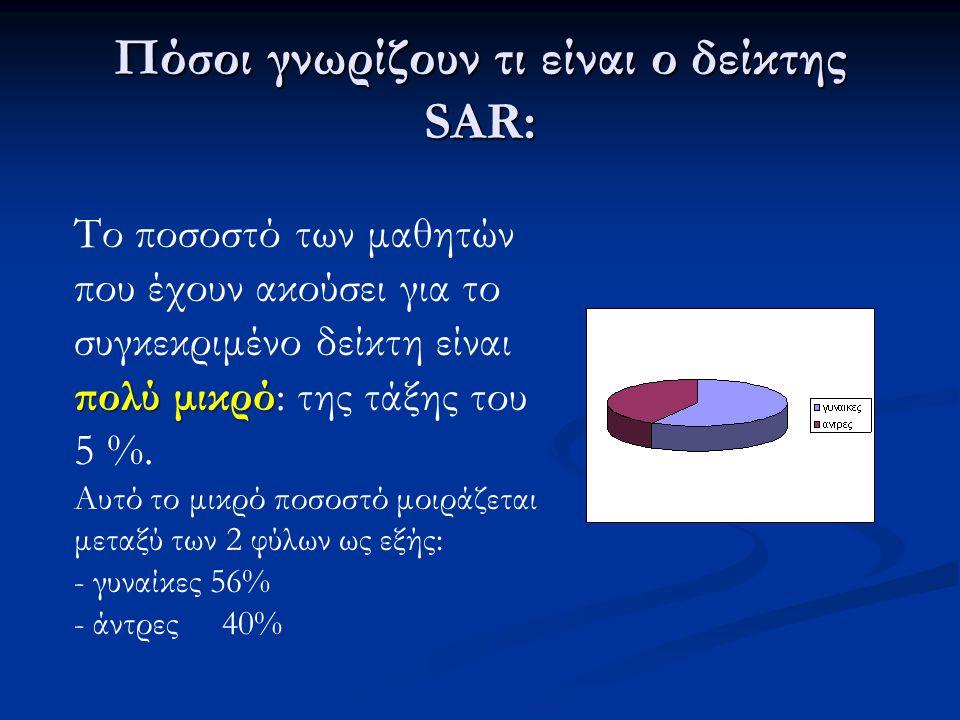Πόσοι γνωρίζουν τι είναι ο δείκτης SAR: