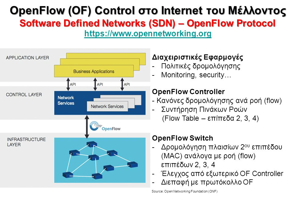 OpenFlow (OF) Control στο Internet του Μέλλοντος Software Defined Networks (SDN) – OpenFlow Protocol https://www.opennetworking.org