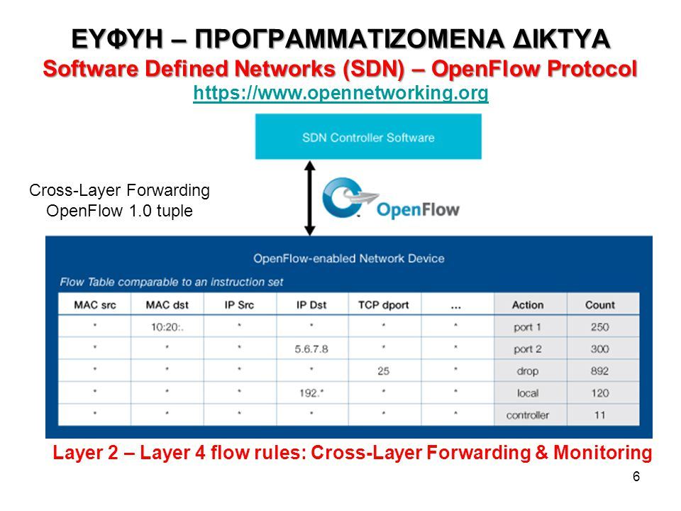 Cross-Layer Forwarding OpenFlow 1.0 tuple