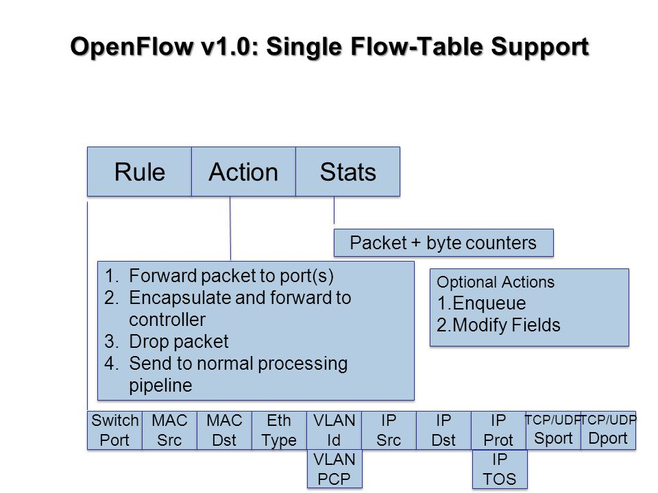 OpenFlow v1.0: Single Flow-Table Support