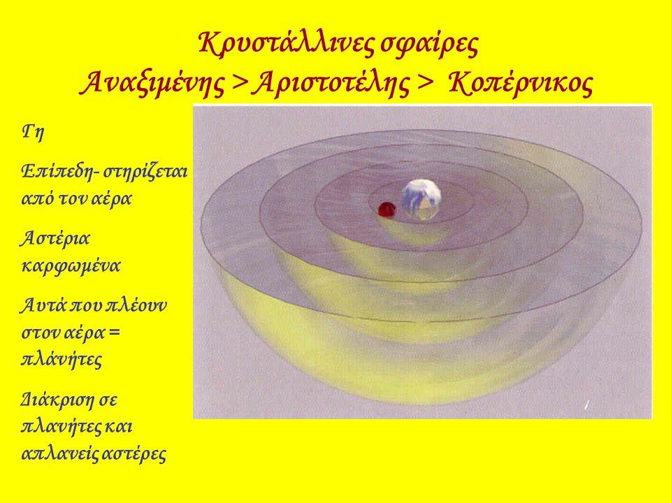 Κρυστάλλινες σφαίρες Αναξιμένης > Αριστοτέλης > Κοπέρνικος