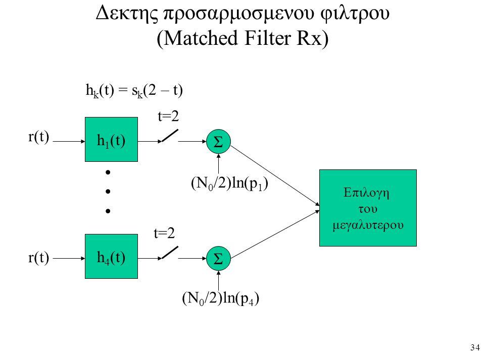 Δεκτης προσαρμοσμενου φιλτρου (Matched Filter Rx)