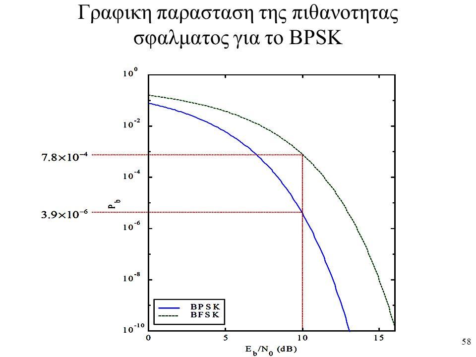 Γραφικη παρασταση της πιθανοτητας σφαλματος για το BPSK