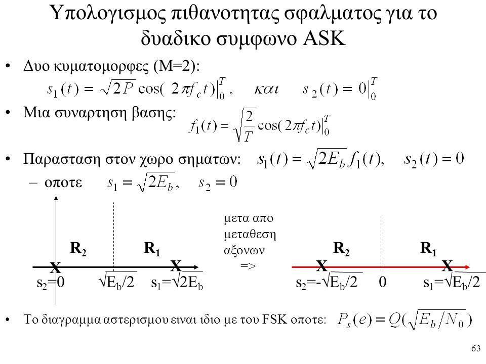 Υπολογισμος πιθανοτητας σφαλματος για το δυαδικο συμφωνο ASK