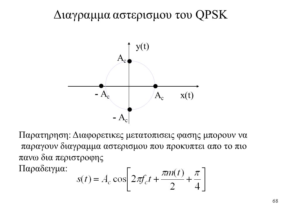 Διαγραμμα αστερισμου του QPSK