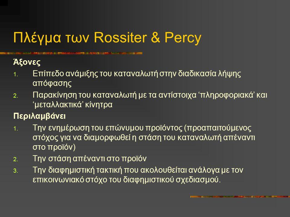 Πλέγμα των Rossiter & Percy