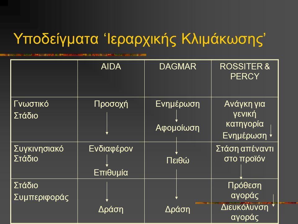 Υποδείγματα 'Ιεραρχικής Κλιμάκωσης'