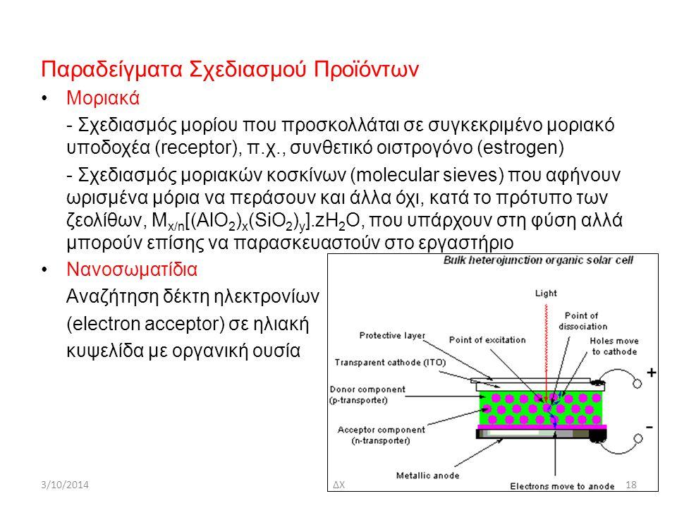 Παραδείγματα Σχεδιασμού Προϊόντων