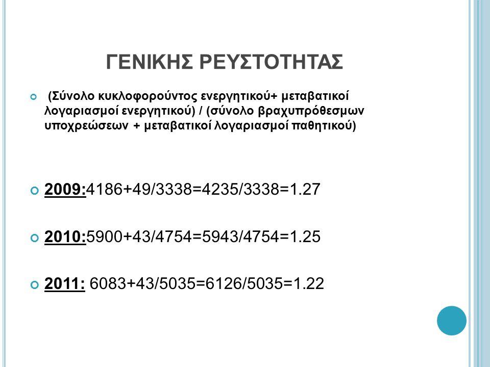 ΓΕΝΙΚΗΣ ΡΕΥΣΤΟΤΗΤΑΣ 2009:4186+49/3338=4235/3338=1.27