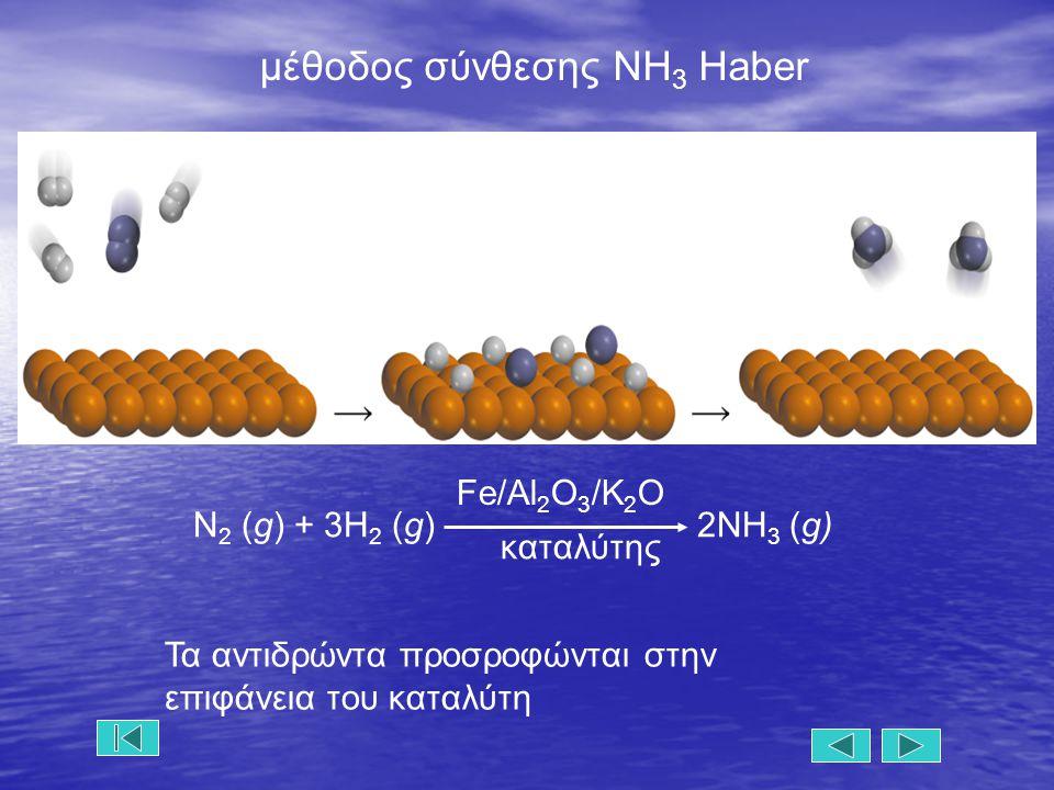 μέθοδος σύνθεσης ΝΗ3 Haber