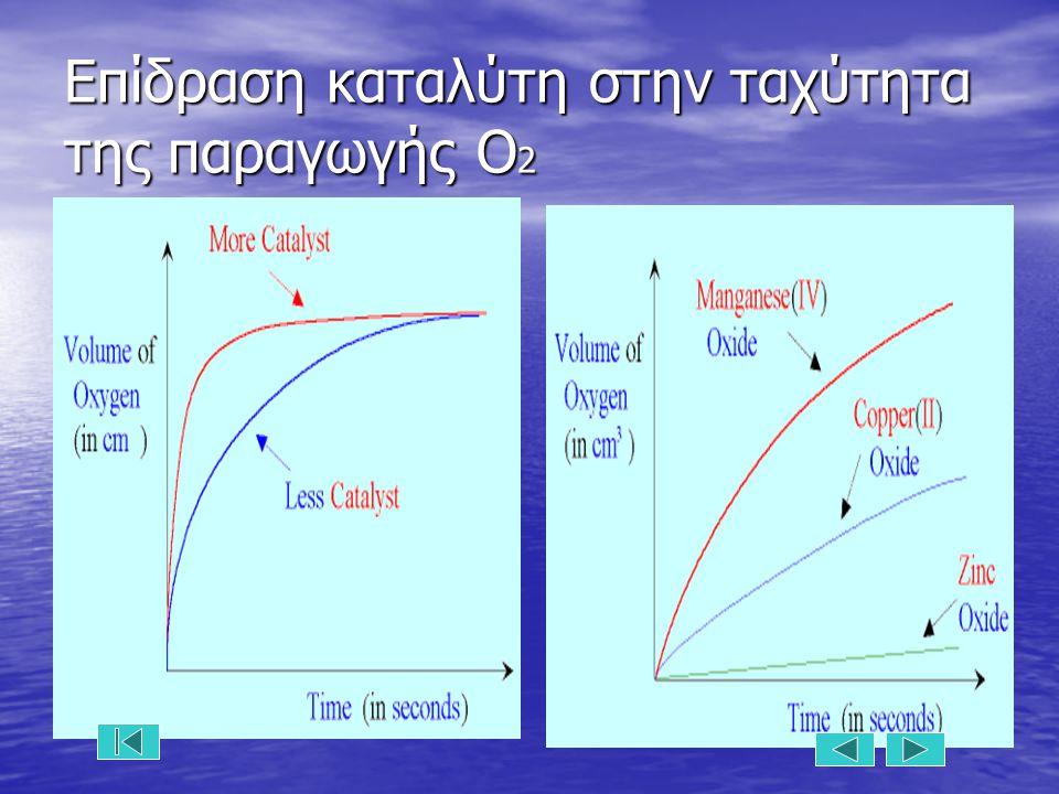 Επίδραση καταλύτη στην ταχύτητα της παραγωγής Ο2