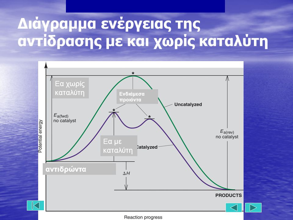 Διάγραμμα ενέργειας της αντίδρασης με και χωρίς καταλύτη