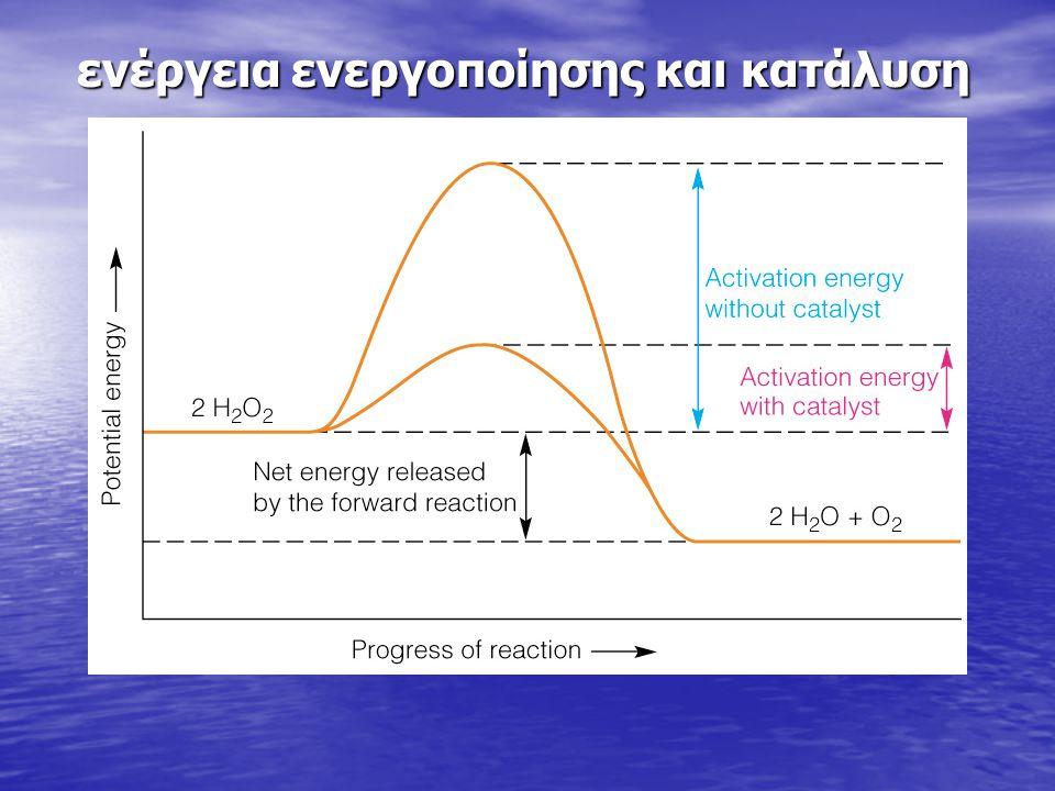 ενέργεια ενεργοποίησης και κατάλυση
