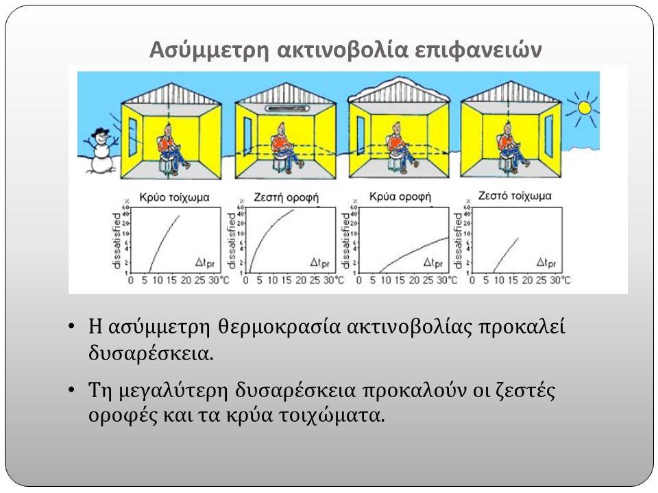 Ασύμμετρη ακτινοβολία επιφανειών