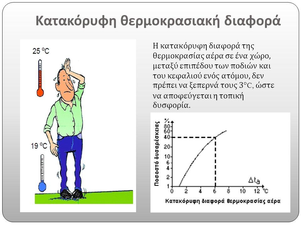 Κατακόρυφη θερμοκρασιακή διαφορά