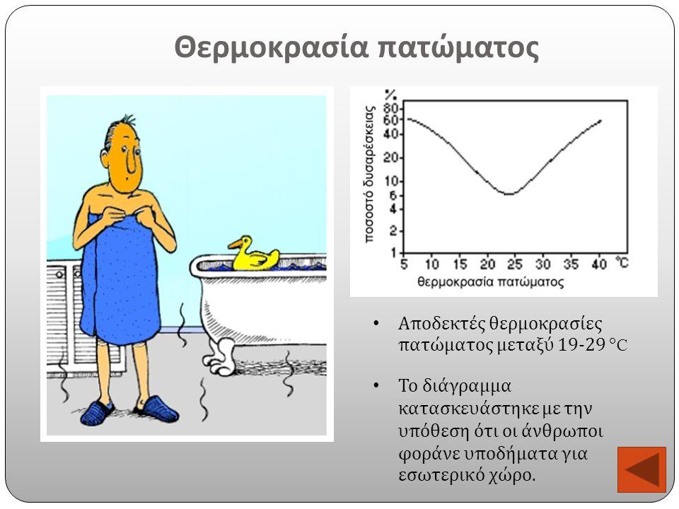 Θερμοκρασία πατώματος