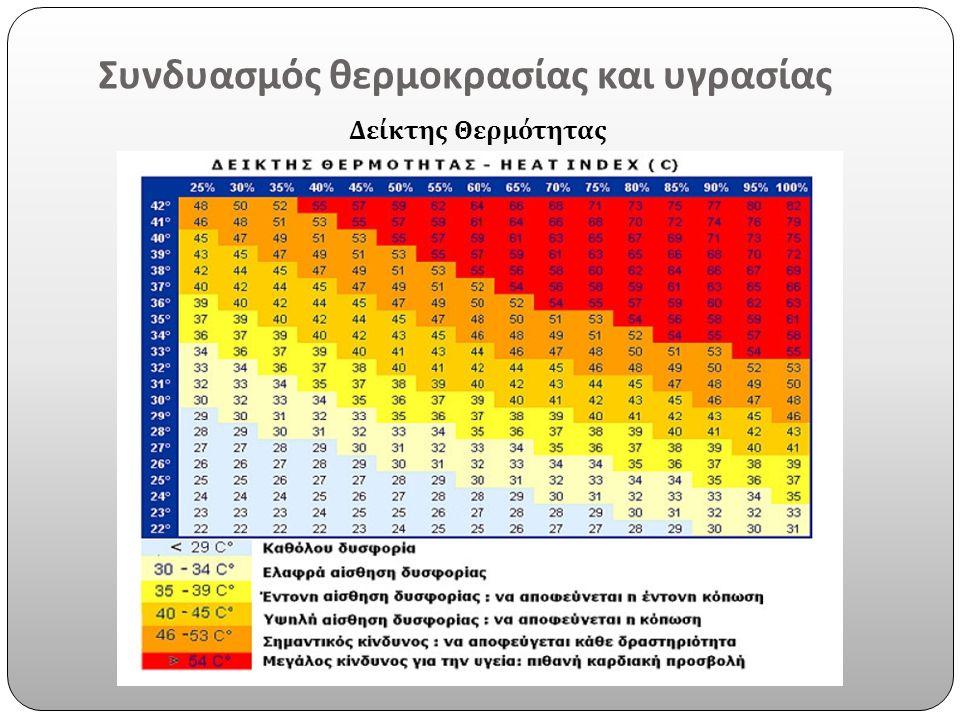 Συνδυασμός θερμοκρασίας και υγρασίας