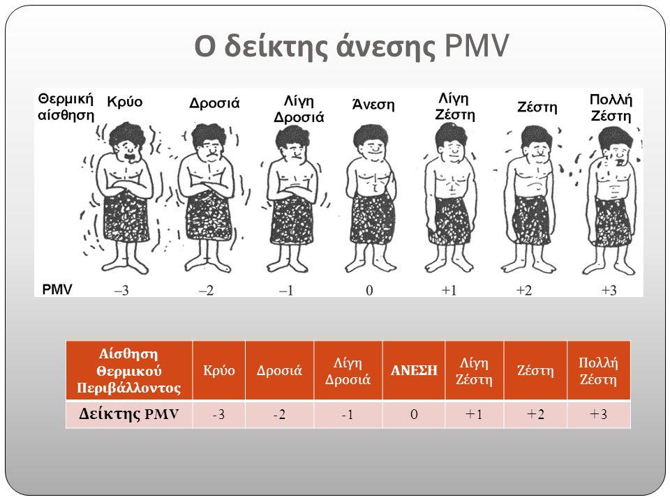 Ο δείκτης άνεσης PMV Δείκτης PMV -3 -2 -1 +1 +2 +3 Αίσθηση Θερμικού