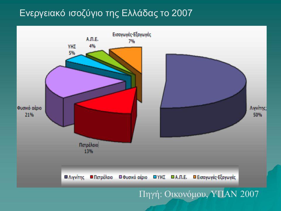 Ενεργειακό ισοζύγιο της Ελλάδας το 2007