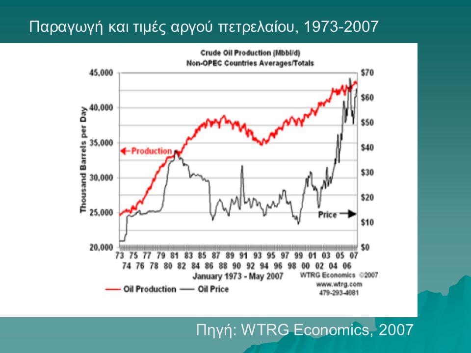Παραγωγή και τιμές αργού πετρελαίου, 1973-2007