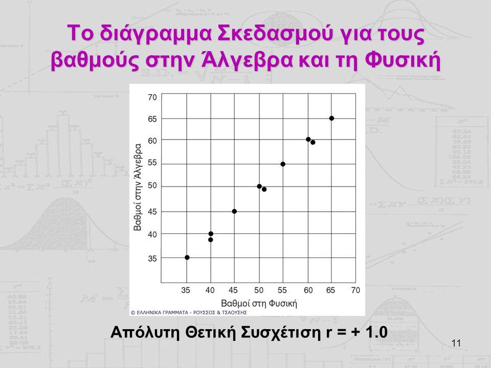 Το διάγραμμα Σκεδασμού για τους βαθμούς στην Άλγεβρα και τη Φυσική