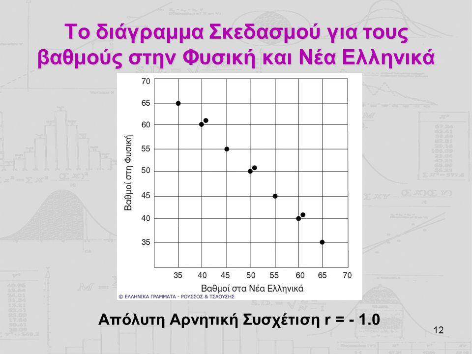 Το διάγραμμα Σκεδασμού για τους βαθμούς στην Φυσική και Νέα Ελληνικά