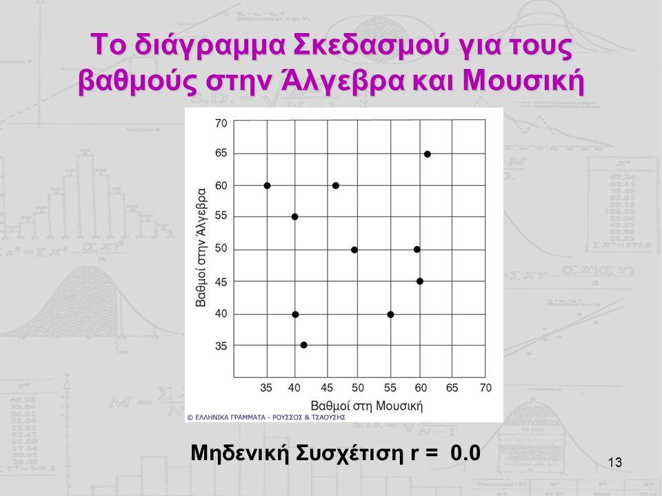 Το διάγραμμα Σκεδασμού για τους βαθμούς στην Άλγεβρα και Μουσική