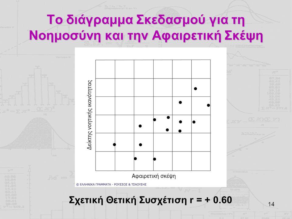 Το διάγραμμα Σκεδασμού για τη Νοημοσύνη και την Αφαιρετική Σκέψη