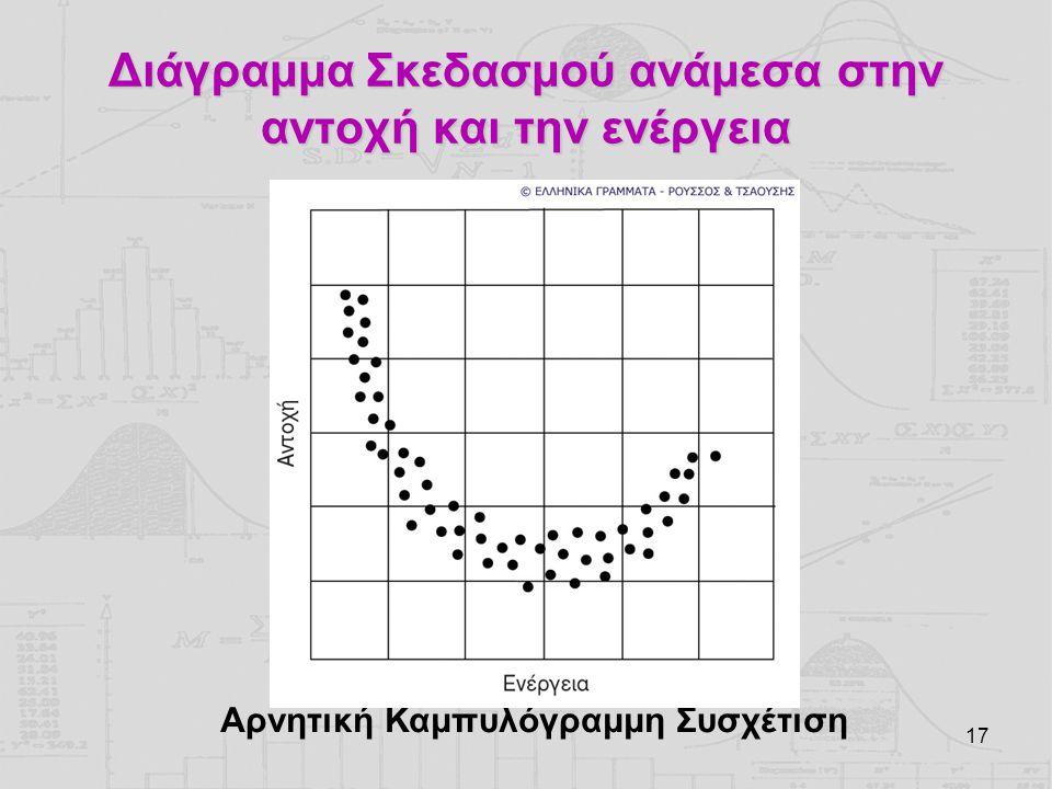 Διάγραμμα Σκεδασμού ανάμεσα στην αντοχή και την ενέργεια