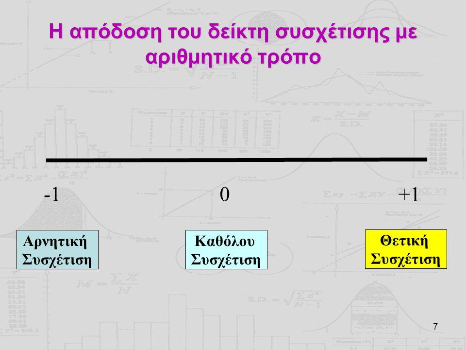 Η απόδοση του δείκτη συσχέτισης με αριθμητικό τρόπο