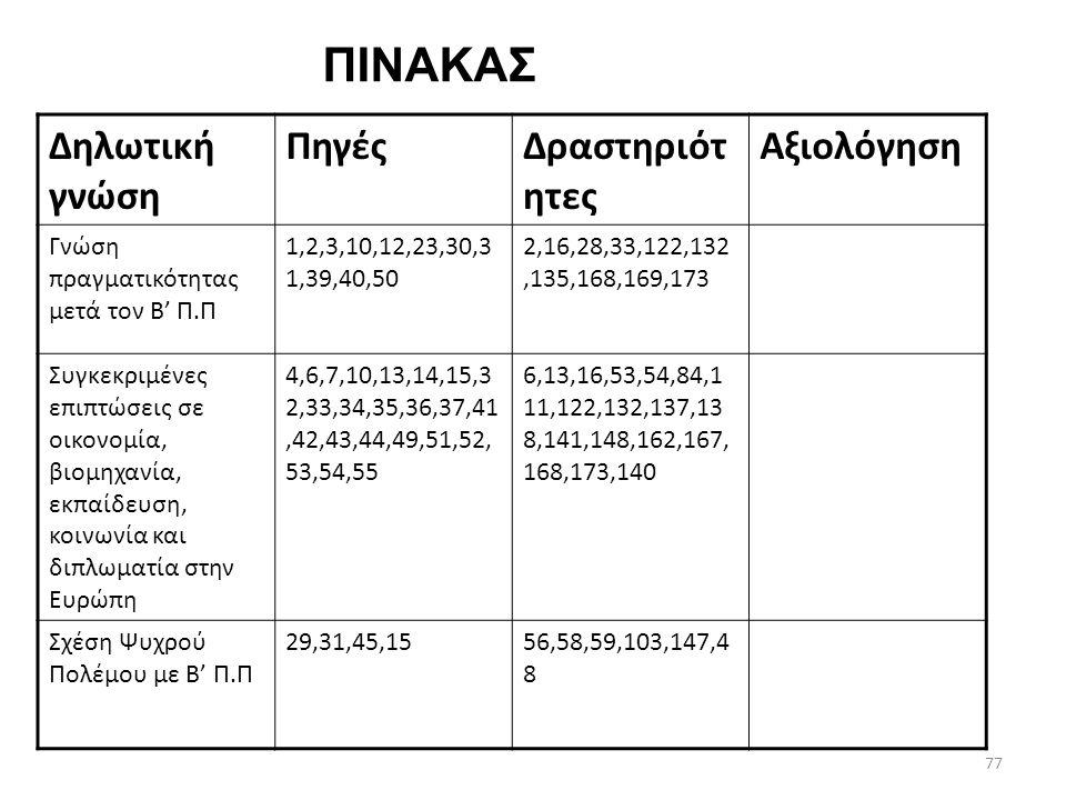 ΠΙΝΑΚΑΣ Δηλωτική γνώση Πηγές Δραστηριότητες Αξιολόγηση