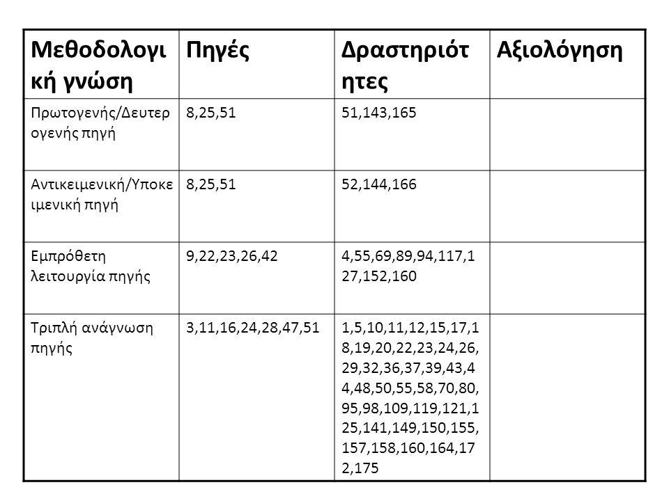 Μεθοδολογική γνώση Πηγές Δραστηριότητες Αξιολόγηση